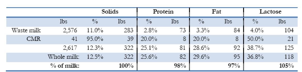 Evaluation of nutrient intake