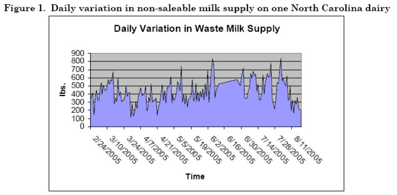 Daily variation in non-saleable milk supply