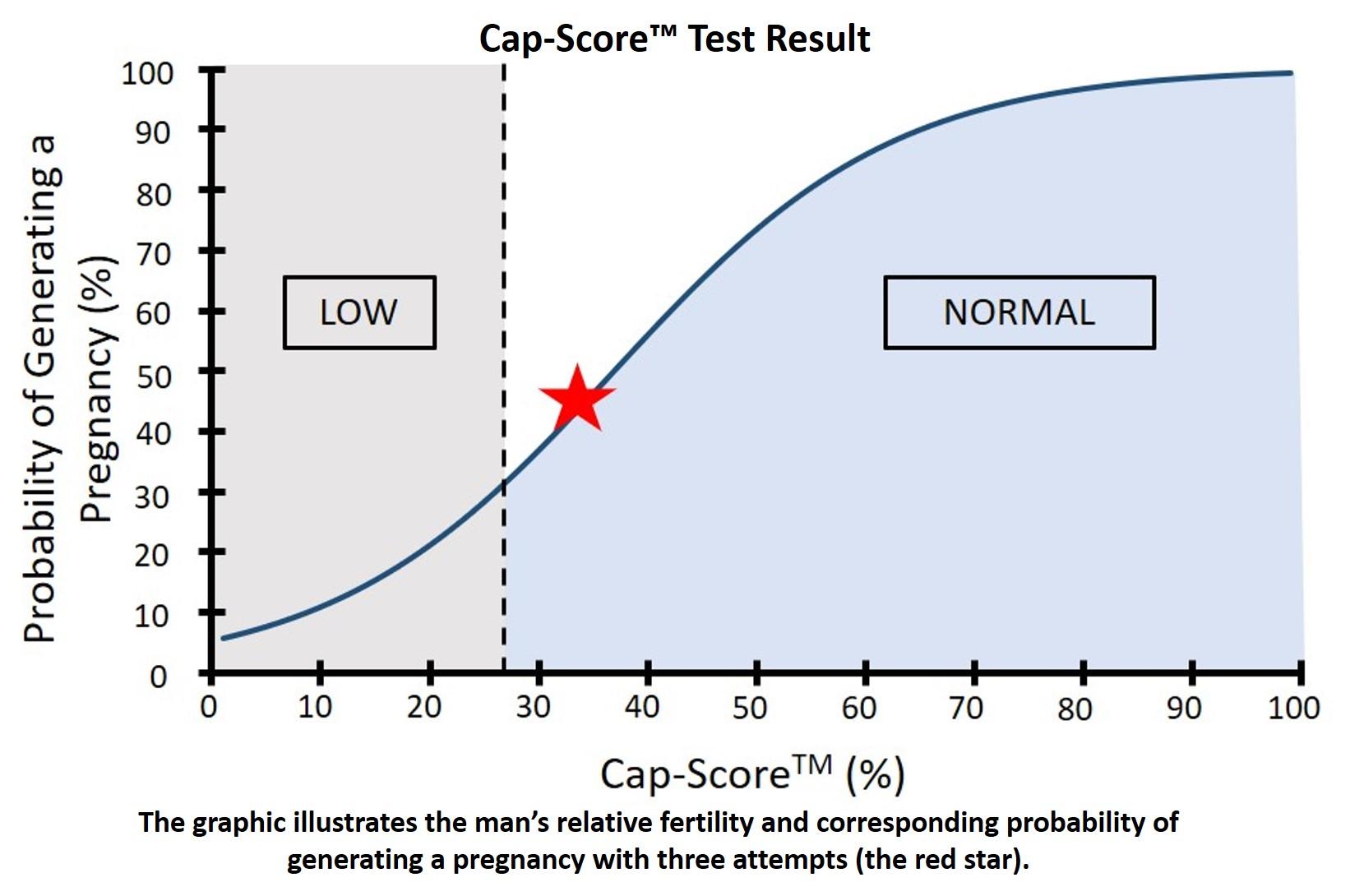 where are male infertility measured