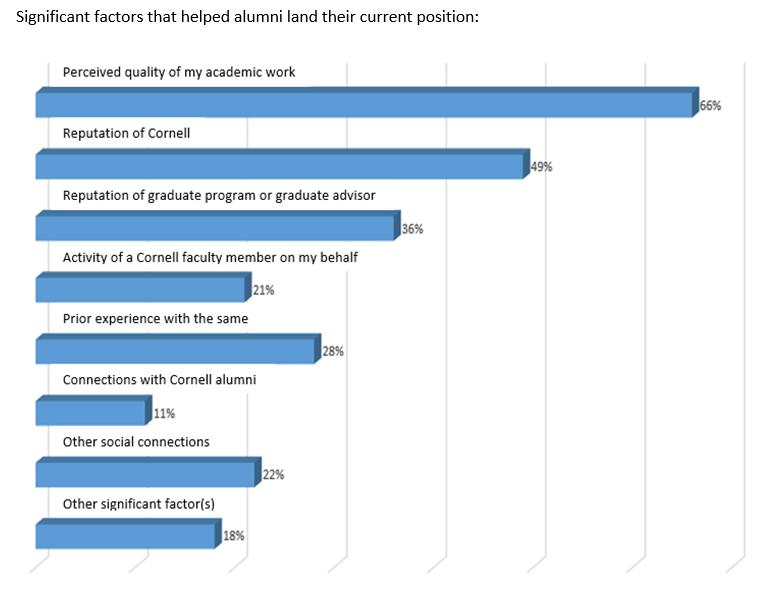 BBS Employment Factors