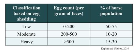 Classification of egg count in horses