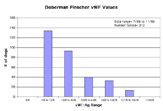 Doberman Pinscher vWF Values