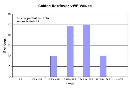 Golden Retriever vWF Values